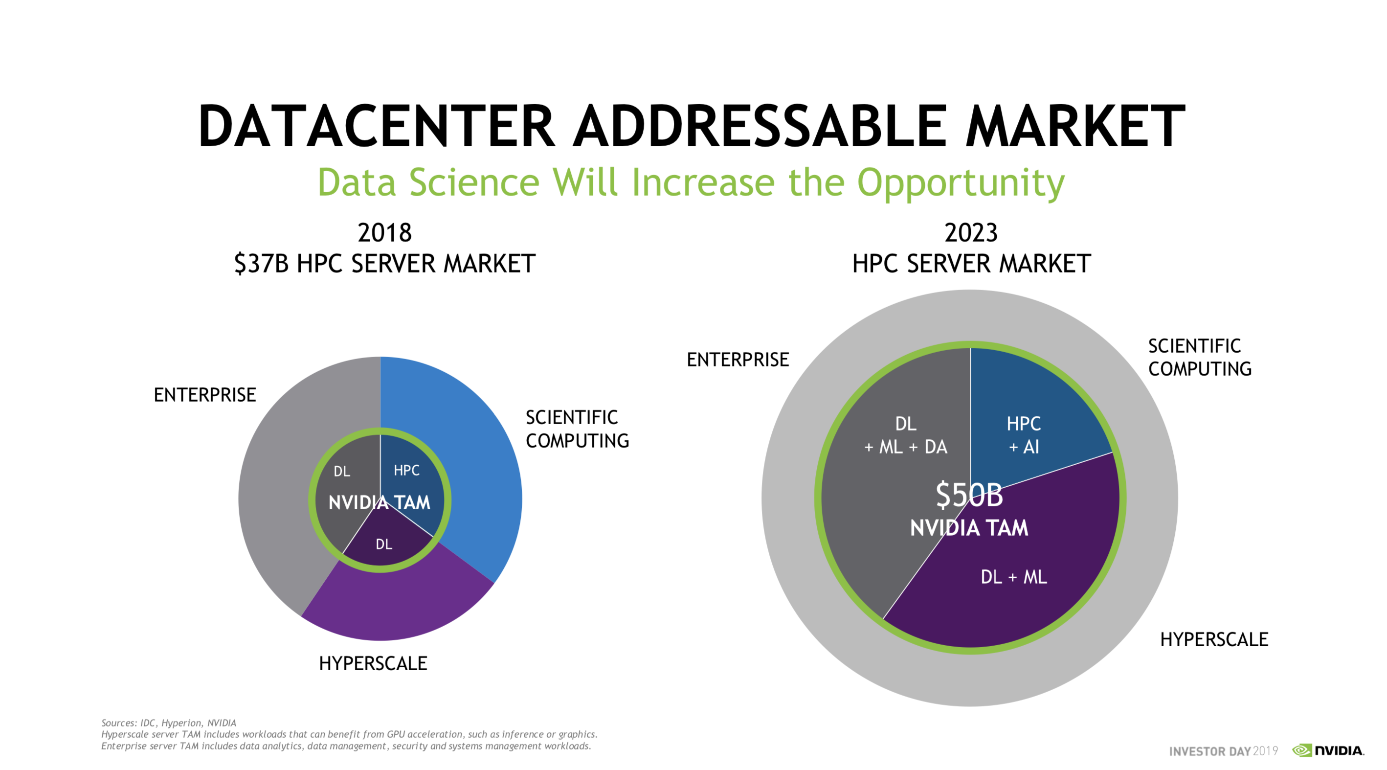 NVIDIA TAM estimates datacenter 2023