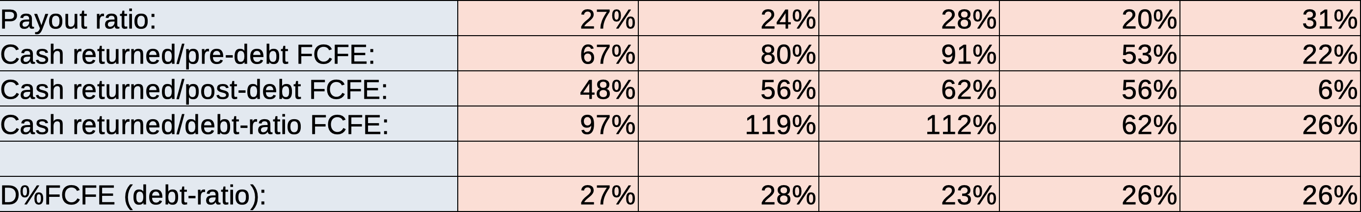 """Le ratio de distribution de Walt Disney Company et les espèces retournées aux actionnaires en pourcentage des flux de trésorerie disponibles vers les capitaux propres """"width ="""" 2774 """"height ="""" 434 """"> <br /> Pour tenir compte du bond des flux de trésorerie disponibles vers les capitaux propres de Disney après la dette en 2019, nous avons utilisé le ratio d'endettement existant de la société de 30% pour financer sa croissance et ses besoins en fonds de roulement. Ce ratio a grimpé en partie en raison de l'acquisition par Disney de Twenty First Century Fox Inc. l'année dernière et il s'agit peut-être de la mesure la plus critique de la pièce d'aujourd'hui. Le taux d'endettement du FCFE de Disney est calculé en utilisant la valeur marchande de Disney de la dette à partir de septembre 2019 et les estimations de ce FCFE pour les années entre 2014 et 2018 l'intègrent également. <br /> Ce chiffre, qui mérite une pièce distincte simplement pour son calcul, montre que la gestion de Disney pourrait peut-être il est difficile d'augmenter les flux de trésorerie disponibles pour les actionnaires en finançant la croissance par des émissions de dettes à l'avenir. En supposant que le taux d'endettement optimal de Disney est de 40%, sa direction trouvera difficile d'équilibrer les baisses potentielles de COVID-19 qui nuiront aux flux de trésorerie et au besoin d'investir dans des opportunités de croissance. <br /> Pourtant, peut-être dans un accident vasculaire cérébral Heureusement, les dividendes du géant du divertissement payés en pourcentage de son FCFE – le ratio d'endettement est resté de 26% en 2019, démontrant que même s'il choisit de financer la croissance par le biais des flux de trésorerie disponibles, il peut maintenir des dividendes historiques. <br /> Cependant, en une conclusion plus sobre, <strong> La Walt Disney Company aurait peut-être ruiné sa capacité d'endettement presque parfaite en se surchargeant de 17,4 milliards de dollars de Twenty First Century Fox Inc à u"""