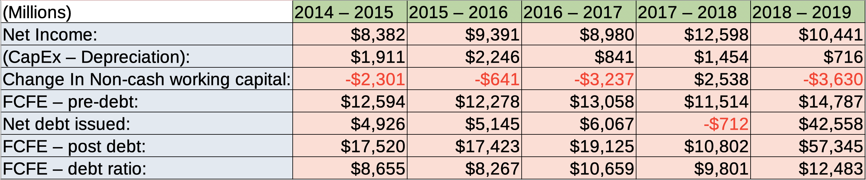 The Walt Disney Company Free Cash Flows to equity investors 2015 - 2019