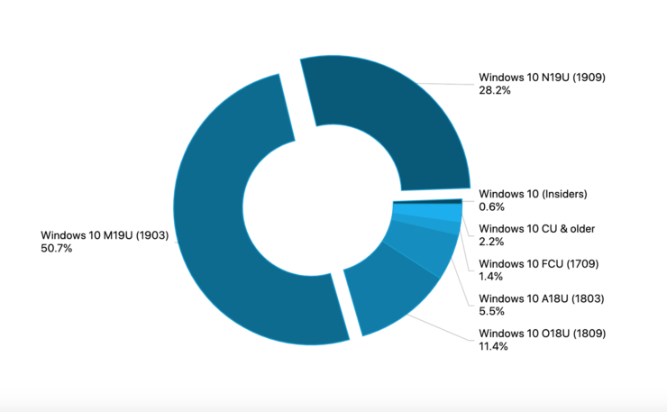 Windows 10 adoption rate march 2020