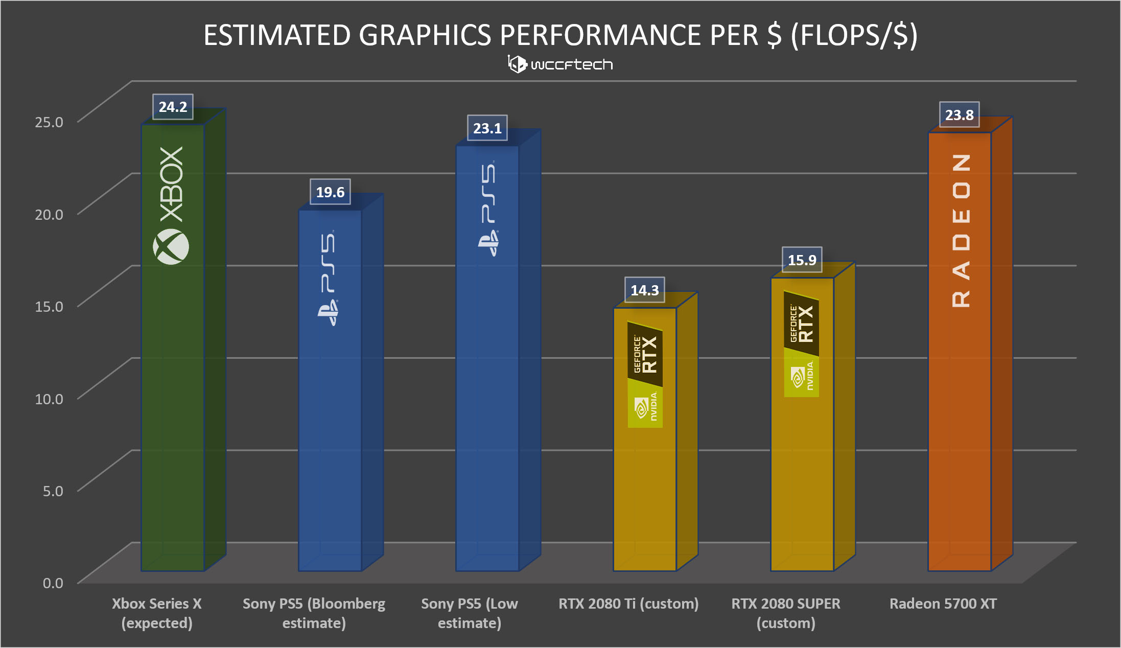 Sony Ps5 Vs Xbox Series X Technical Analysis Why The Ps5 S 10 3 Tflops Figure Is Misleading
