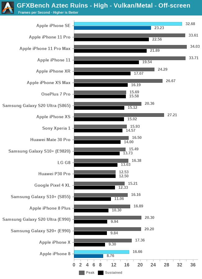 iPhone SE GPU performance 3