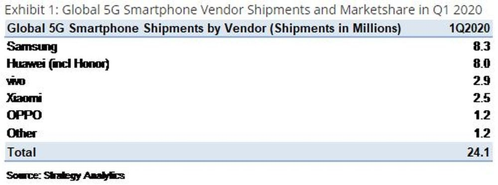 5g-smartphone-shipments-q1-2020-strategy-analytics_1