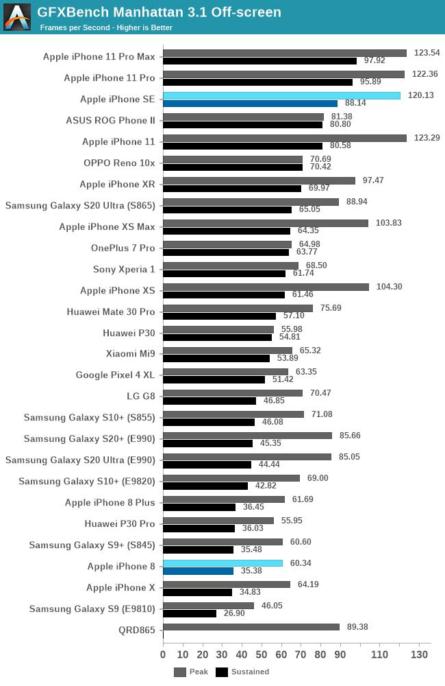 iPhone SE GPU performance 1