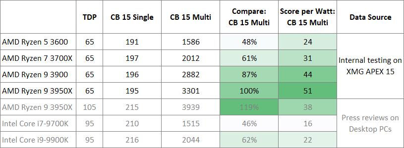 AMD Ryzen 3000 Desktop CPUs Tested in XMG's APEX 15 notebooks.