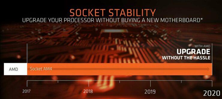 AMD Ryzen 4000 Vermeer Zen 3 Desktop CPUs Compatible With AM4 B450, X470, B550, X570 Motherboards