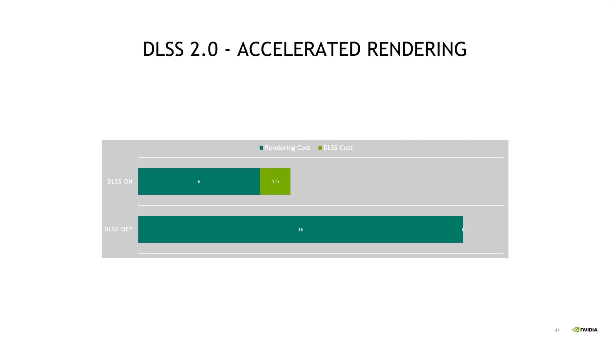 Nvidia presenta nuevas imágenes sobre cómo surge la 'magia' del DLSS 2.0 9