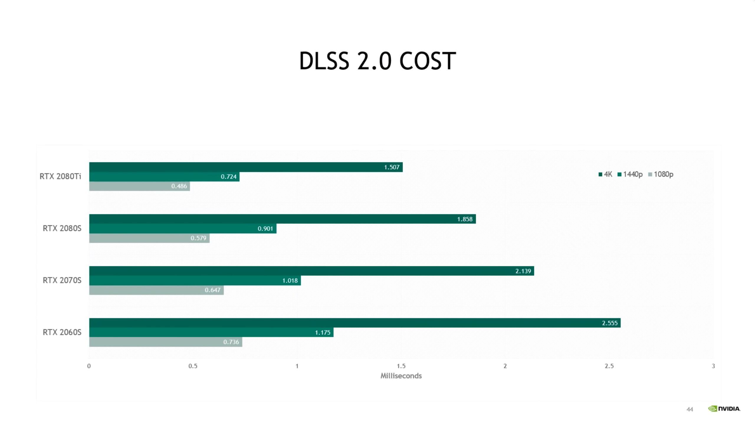 Nvidia presenta nuevas imágenes sobre cómo surge la 'magia' del DLSS 2.0 10