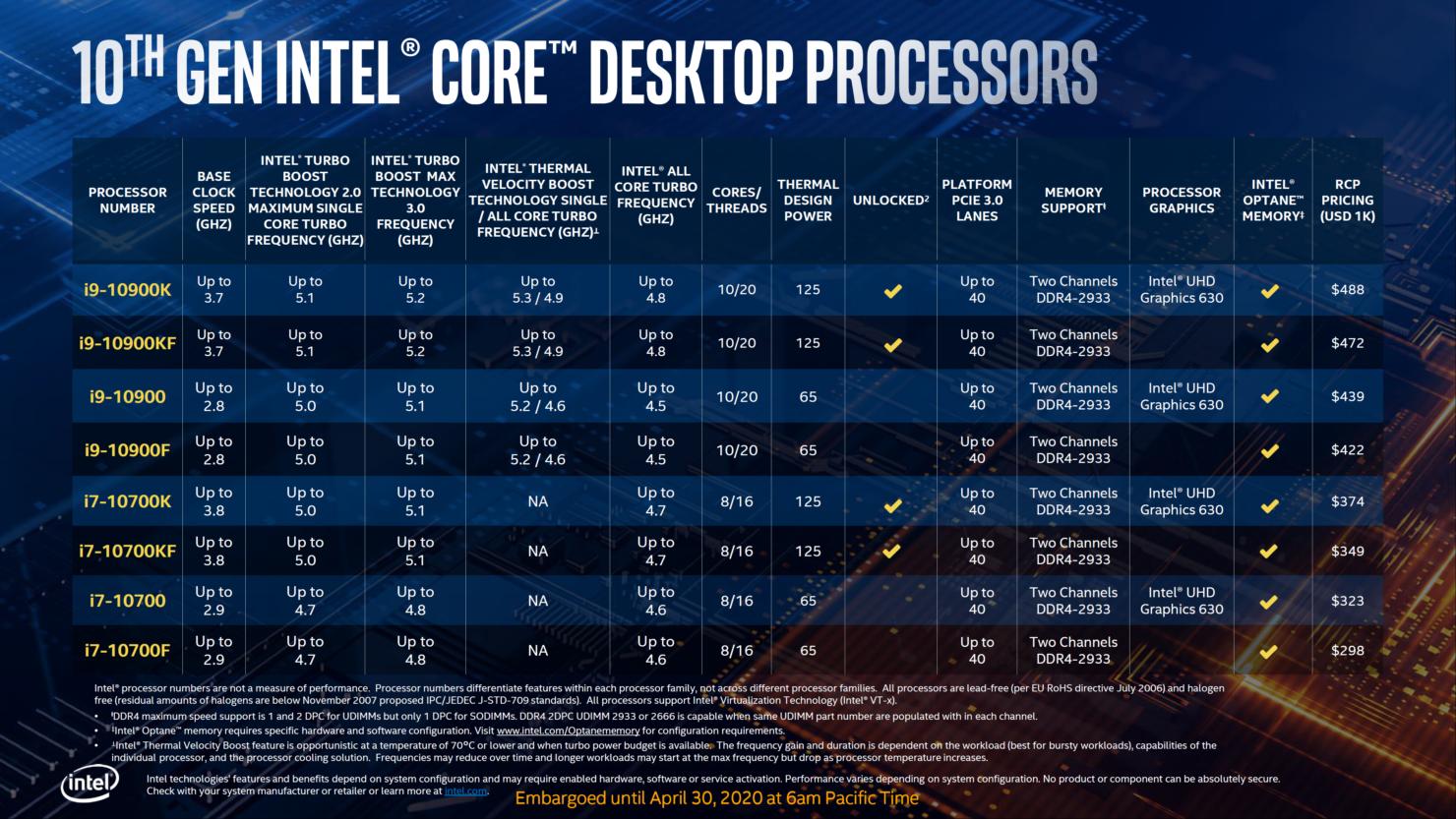intel-10th-gen-comet-lake-s-desktop-cpu-z490-platform-official-launch_15