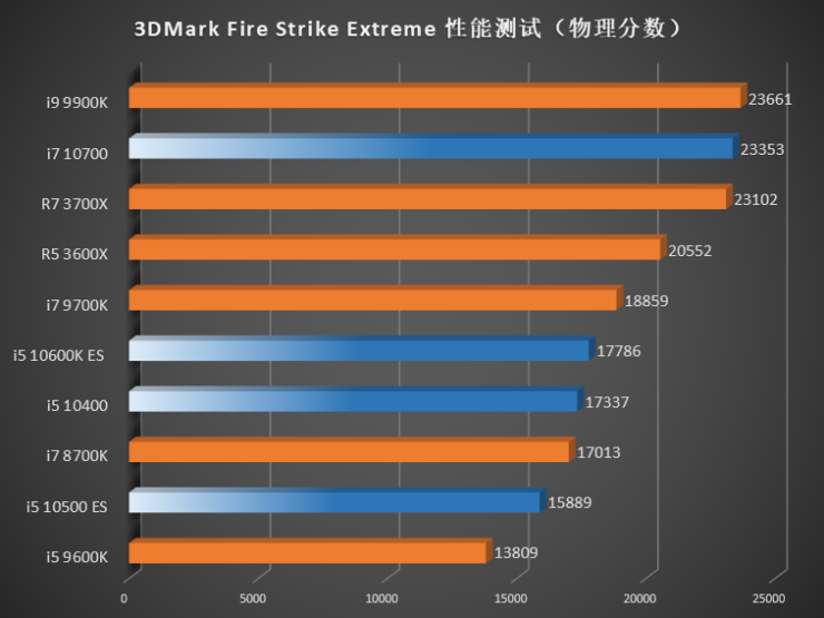 intel-10th-gen-comet-lake-s-desktop-cpus_3dmark-firestrike-cpu