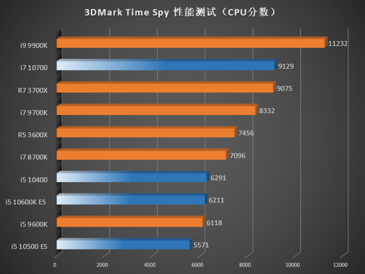 intel-10th-gen-comet-lake-s-desktop-cpus_3dmark-time-spy-cpu-score