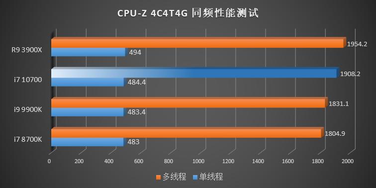 intel-10th-gen-comet-lake-s-desktop-cpus_cpu-z-4c-4t-4-ghz