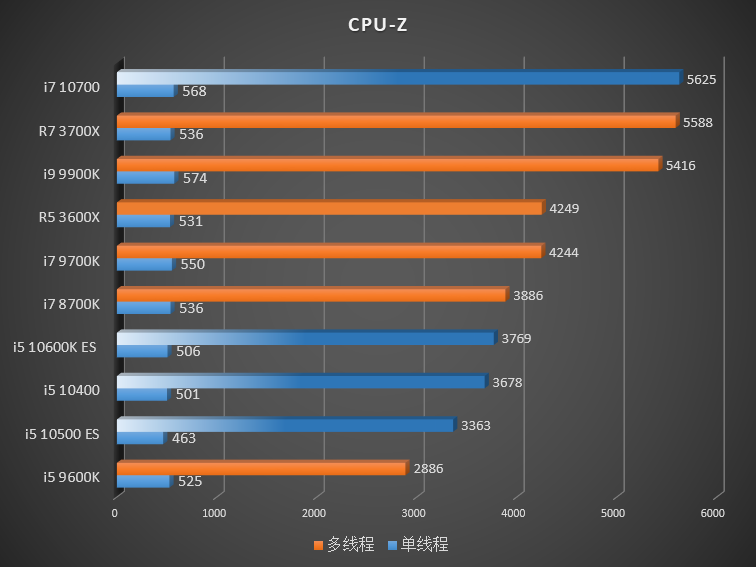 intel-10th-gen-comet-lake-s-desktop-cpus_cpuz