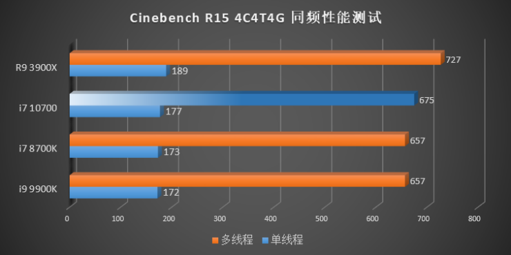 intel-10th-gen-comet-lake-s-desktop-cpus_cinebench-r15-4c-4t-4-ghz