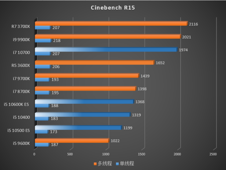 intel-10th-gen-comet-lake-s-desktop-cpus_cinebench-r15