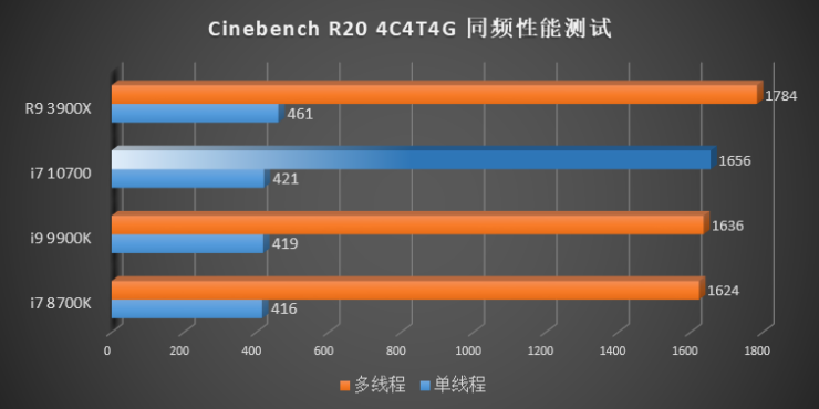 intel-10th-gen-comet-lake-s-desktop-cpus_cinebench-r20-4c-4t-4-ghz