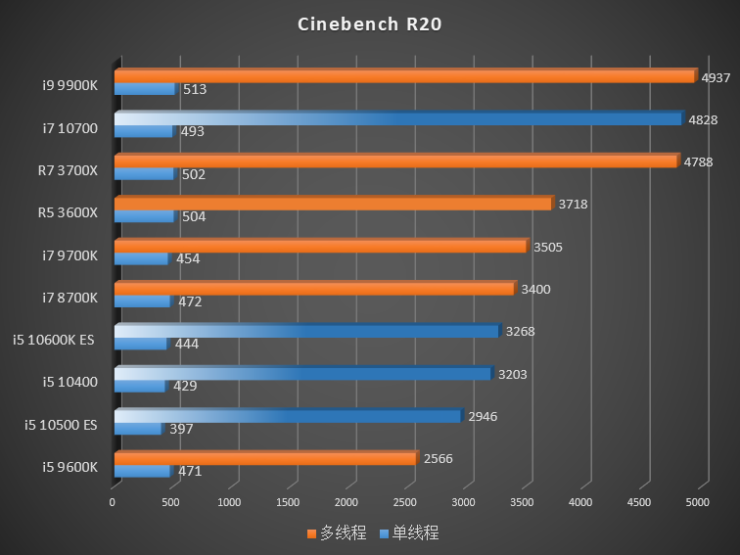 intel-10th-gen-comet-lake-s-desktop-cpus_cinebench-r20