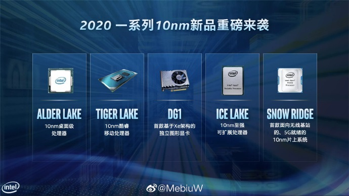Intel's 2020, 10nm product lineup reportedly features Alder Lake-S Desktop CPUs. (Image Credits: Komachi)