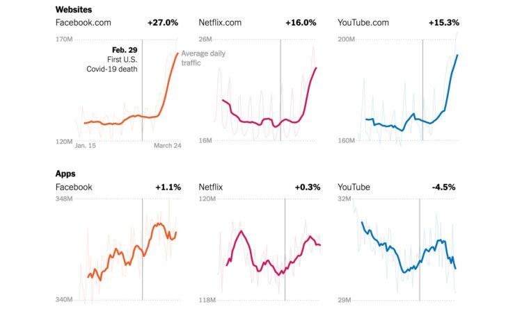 Internet usage in US