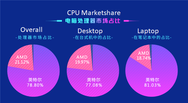 Image of article 'Intel Dominating CPU Market In China With 78.8% Share According To Chinese Benchmark Q1 2020 Report'