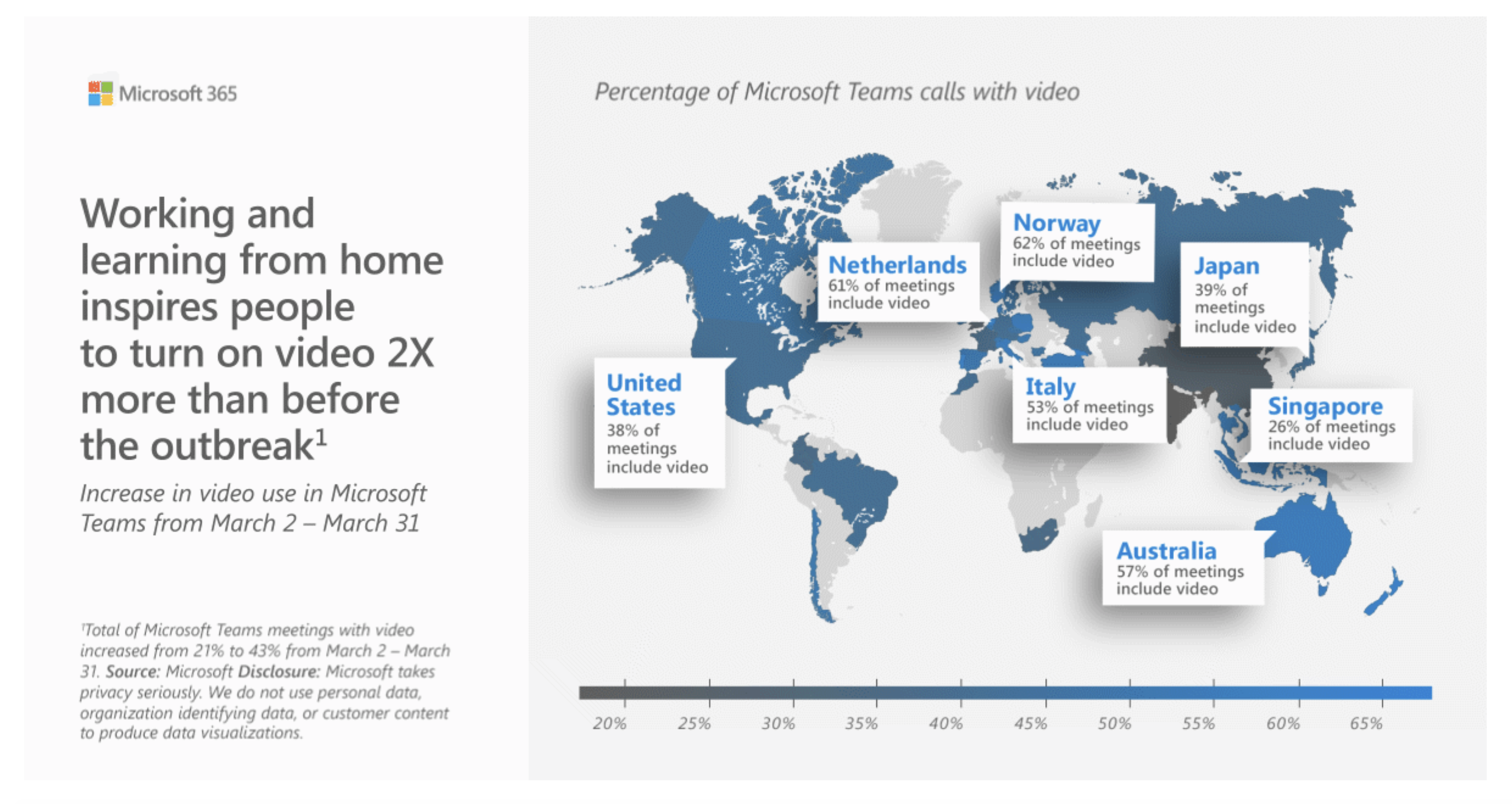 Microsoft Teams global usage video statistics United States Netherlands