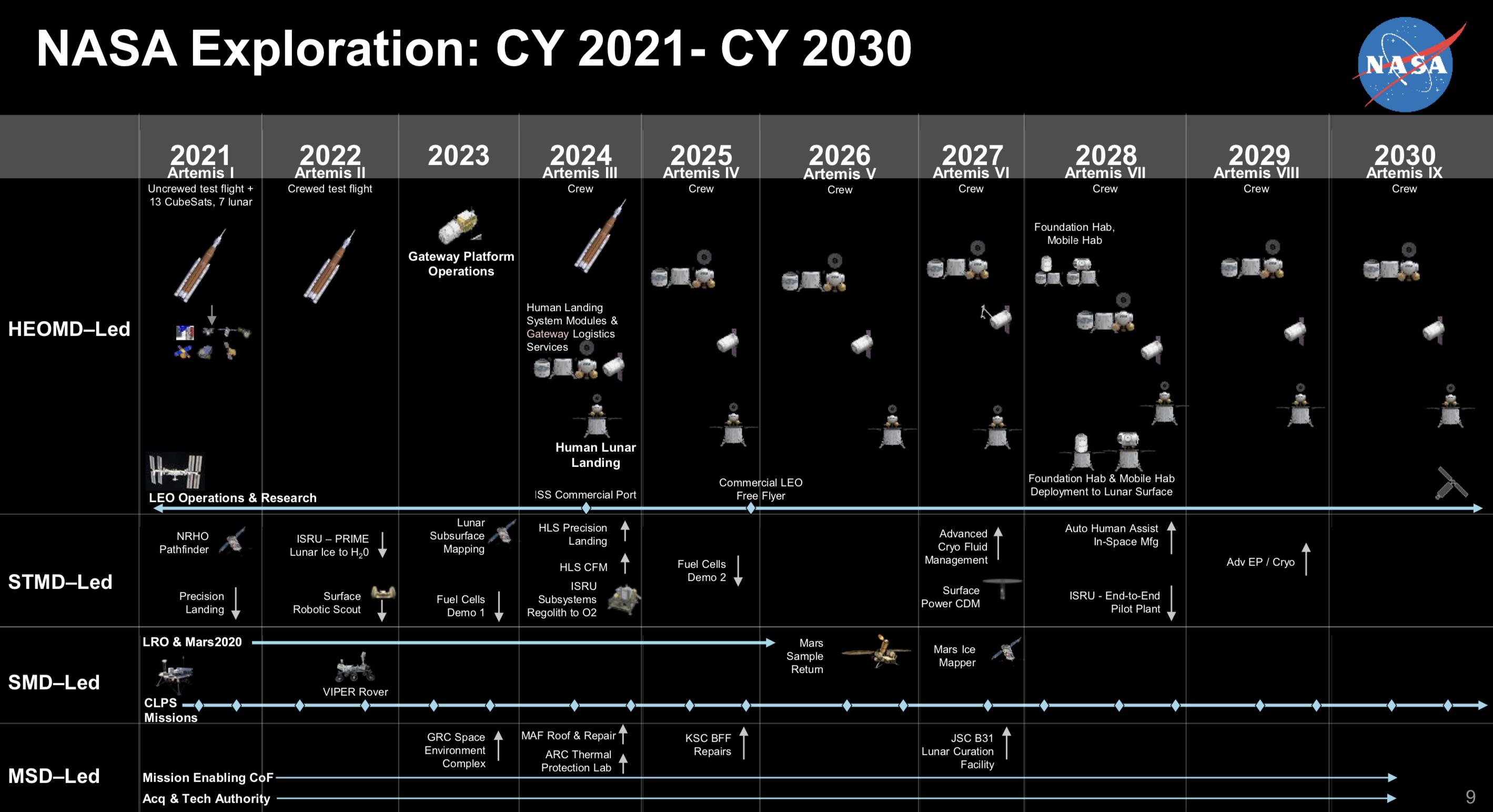 NASA lunar gateway launch construction timeframe