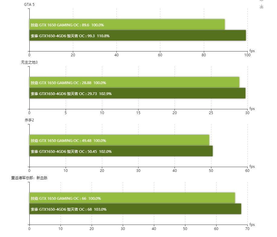 nvidia-geforce-gtx-1650-d6-gddr6-graphics-card_gaming-benchmarks-2