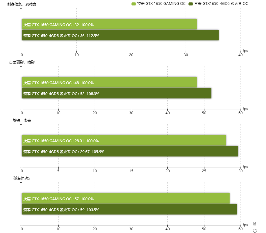 nvidia-geforce-gtx-1650-d6-gddr6-graphics-card_gaming-benchmarks