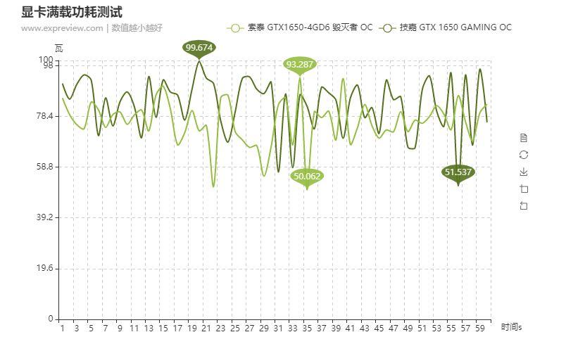 nvidia-geforce-gtx-1650-d6-gddr6-graphics-card_peak-power