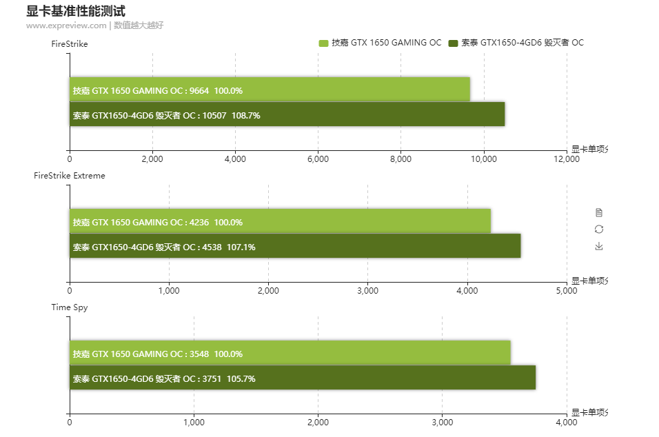 nvidia-geforce-gtx-1650-d6-gddr6-graphics-card_synthetic-benchmarks
