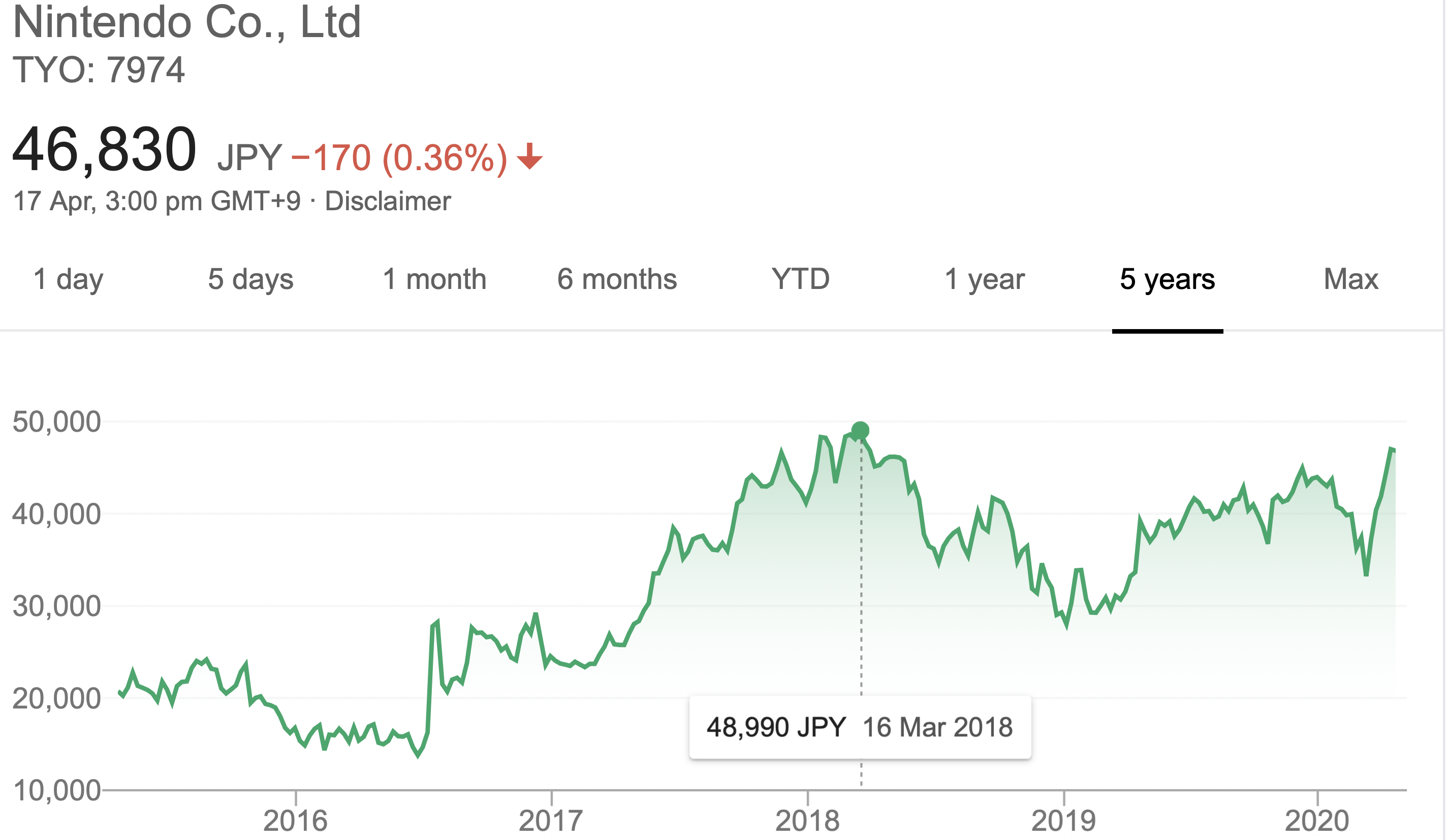 Nintendo Inc share price high record