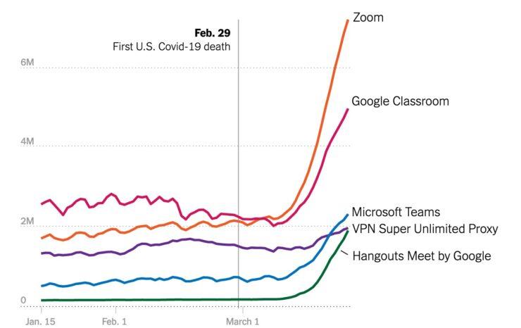 Zoom usage