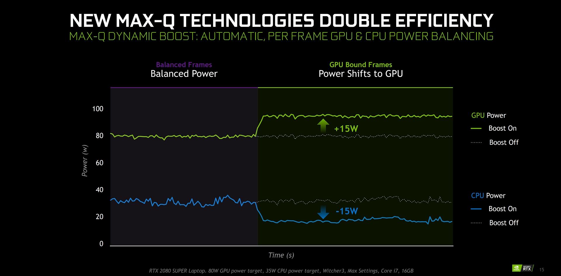 Nvidia da un nuevo impulso a los portátiles con la gama RTX Super con precios muy interesantes
