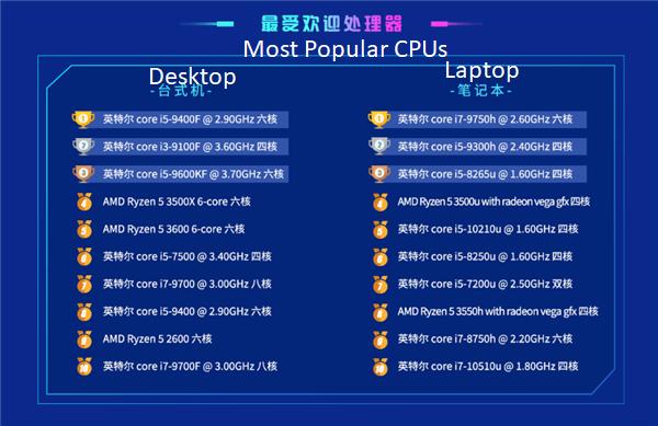 Prosesor paling laku di Tiongkok (Wccftech)