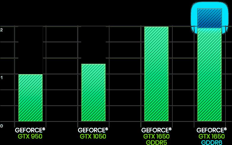 EVGA presenta dos modelos de GeForce GTX 1650 con memoria GDDR6 3