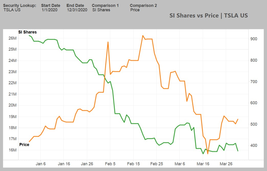 Tesla Short Interest Share Price Movement