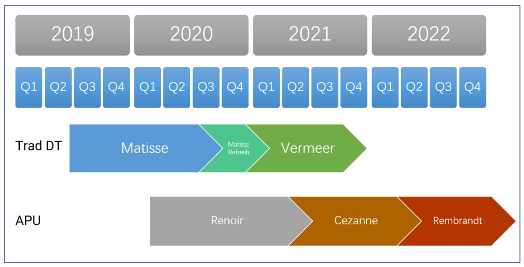 AMD Cezanne Ryzen 5000, Rembrandt Ryzen 6000, Van Gogh APU Roadmap