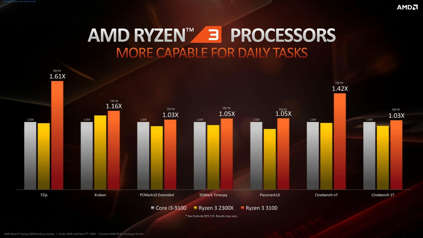 amd-ryzen-3000-cpu_zen-2_official_ryzen-3_benchmarks_1
