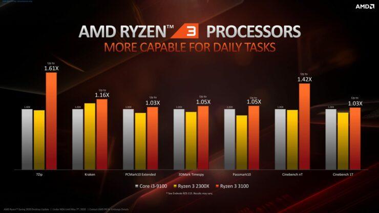 Ryzen 3100 Quad Core Overclocked AMD-Ryzen-3000-CPU_Z