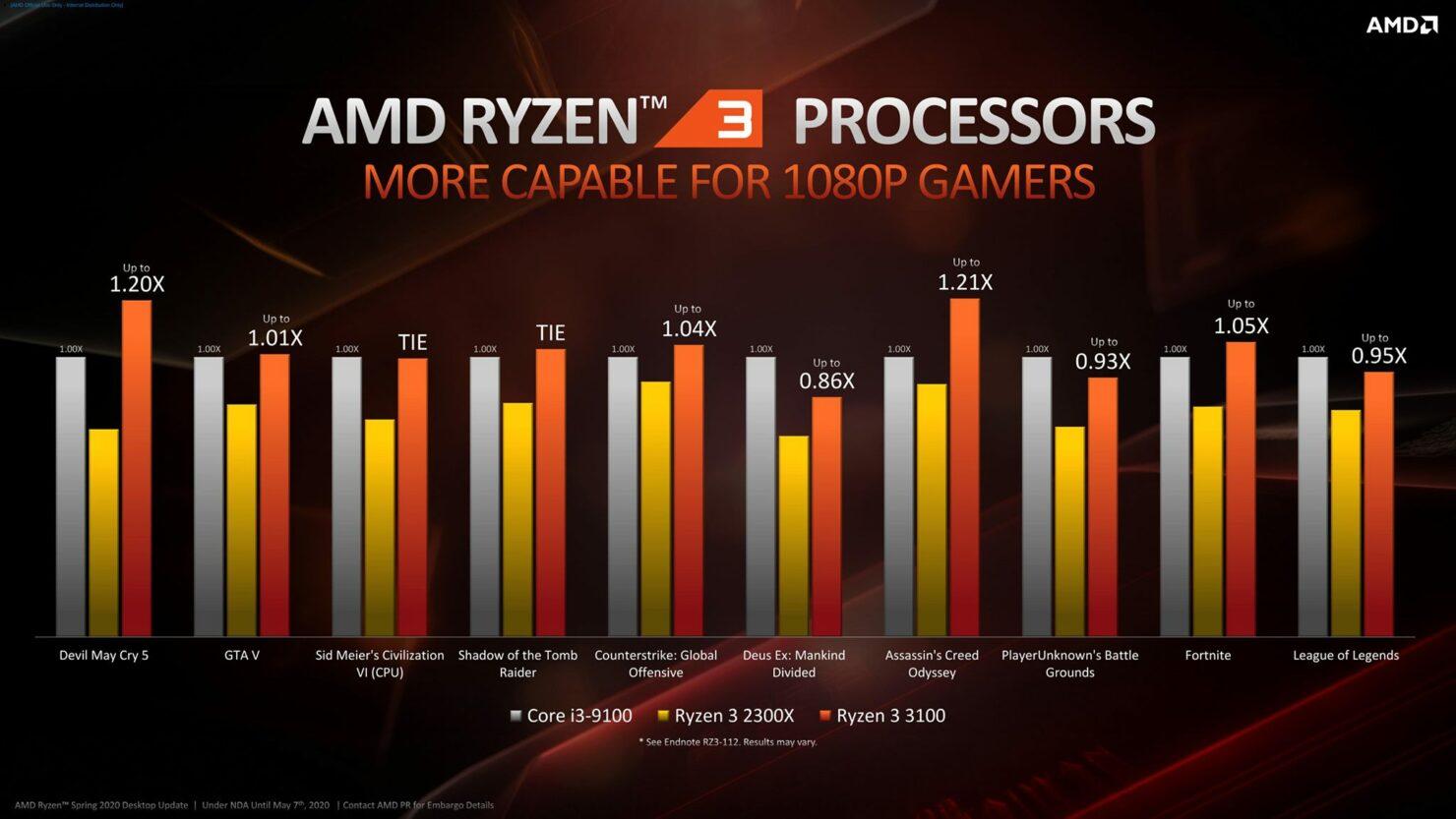 amd-ryzen-3000-cpu_zen-2_official_ryzen-3_benchmarks_3