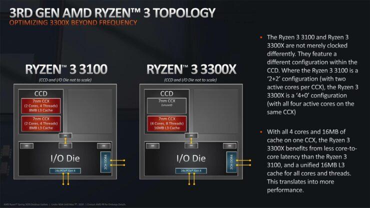 amd-ryzen-3000-cpu_zen-2_official_ryzen-3_topology