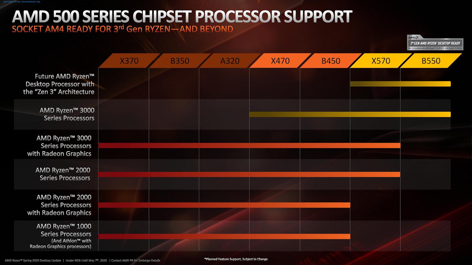 Amd Ryzen 4000 Zen 3 Cpus Compatible With X570 B550 Chipset