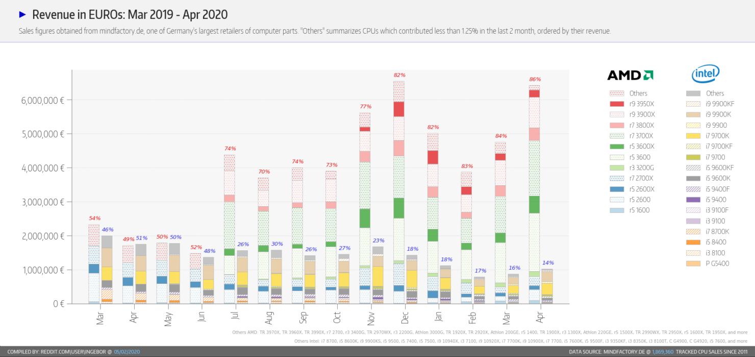 amd-ryzen-cpu-market-share_revenue_april-2020