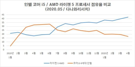 AMD Ryzen CPUs have surpassed Intel Core CPUs market share in the South Korean DIY market with a share of over 60%. (Image Credits: ZDNet Korea)