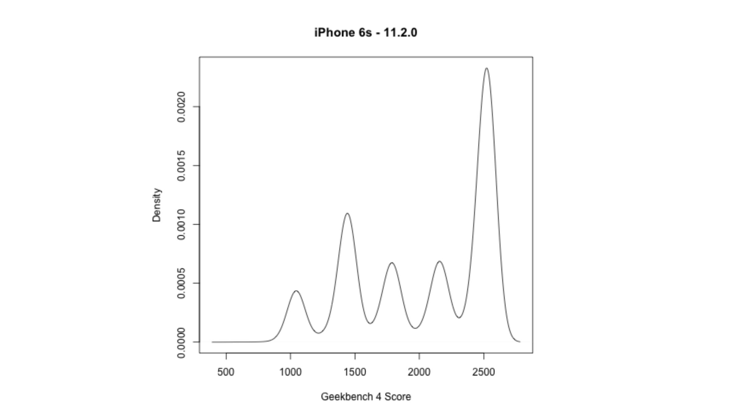 Apple iPhone 6s battery throttling