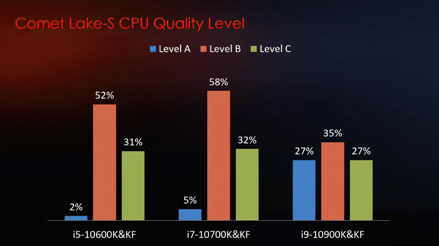 intel-10th-gen-desktop-cpu-binning-power-voltage-scaling-statistics_z490-motherboards_msi_1