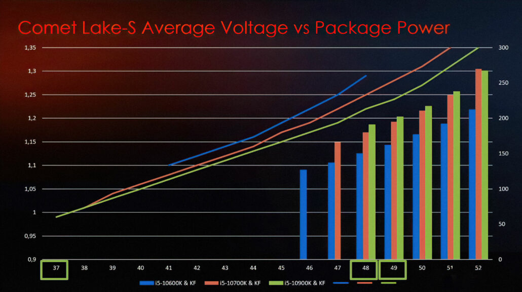 Intel 10th Generation Unlocked Desktop CPU Voltage/Power Scaling by MSI.