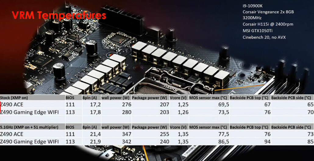 MSI Z490 Motherboard VRM temperatures running Intel Core i9-10900K CPU.