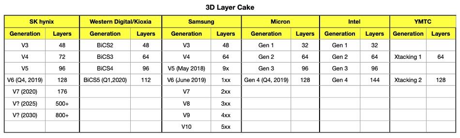 Intel Optane Memory & 144 Layer 3D Nand Flash SSDs
