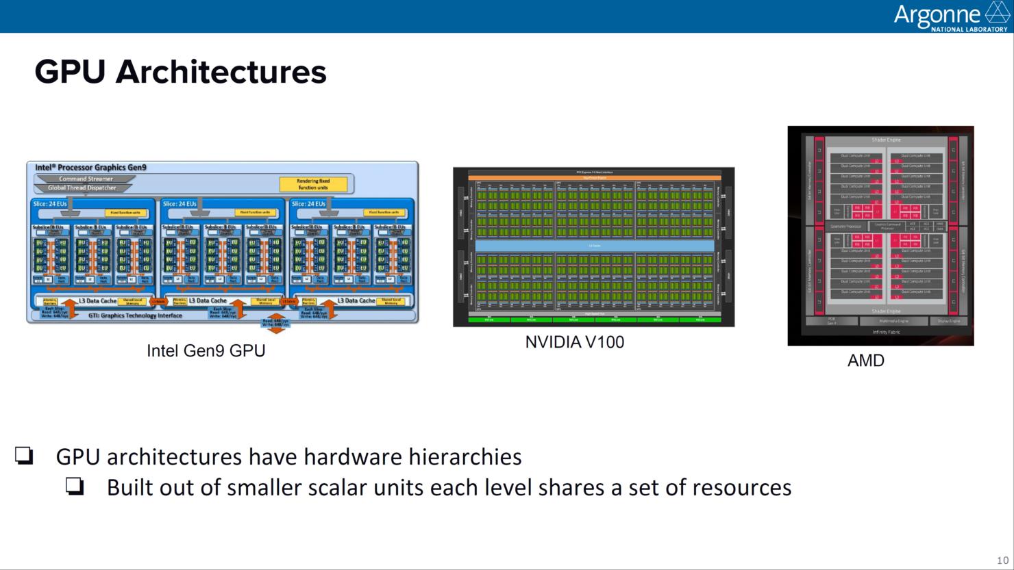 intel-aurora-supercomputer_xe-hpc-ponte-vecchio-7nm-gpu_sapphire-rapids-xeon-10nm-cpus_6